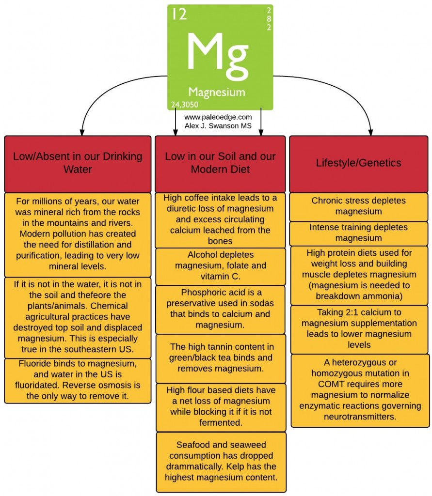 Magnesium Deficiency Flow Chart 4